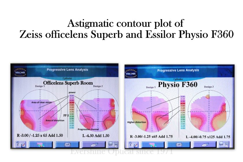 Zeiss officelens vs Essilor Physio F360