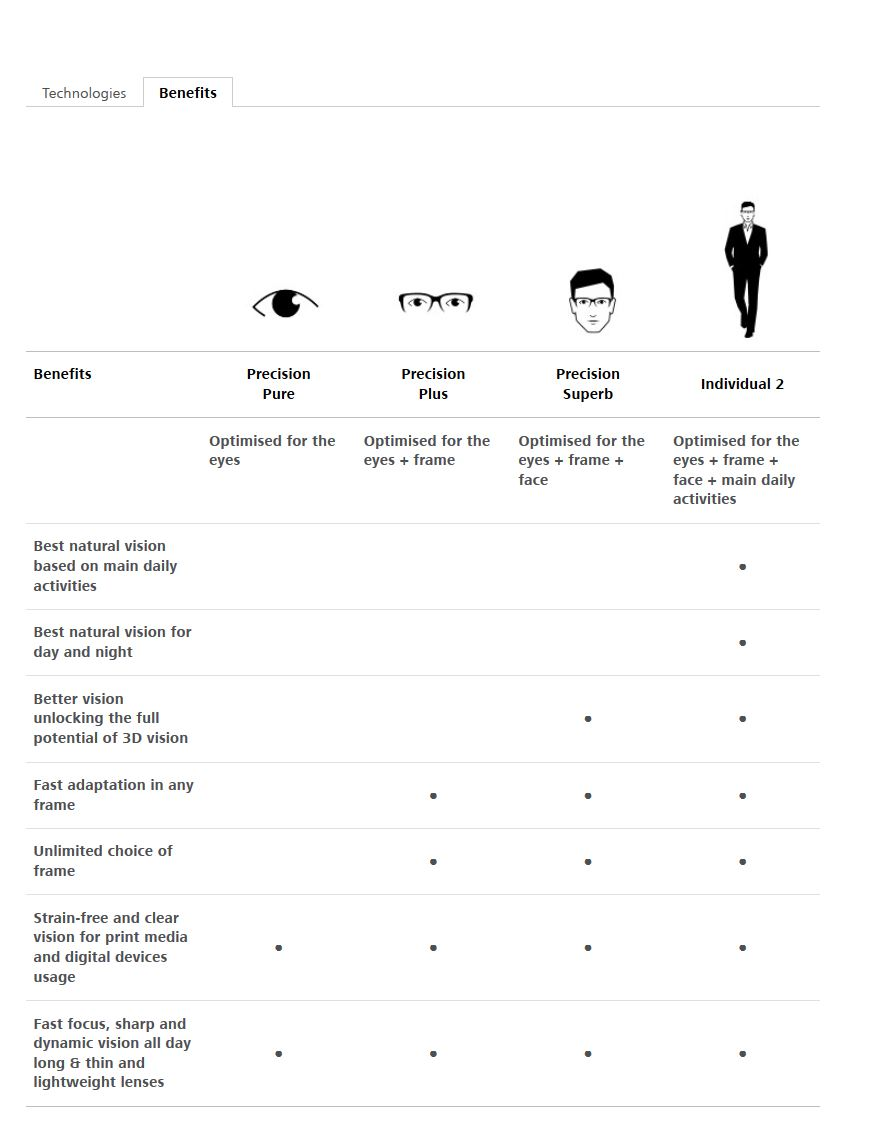 zeiss progressive lenses_benefits