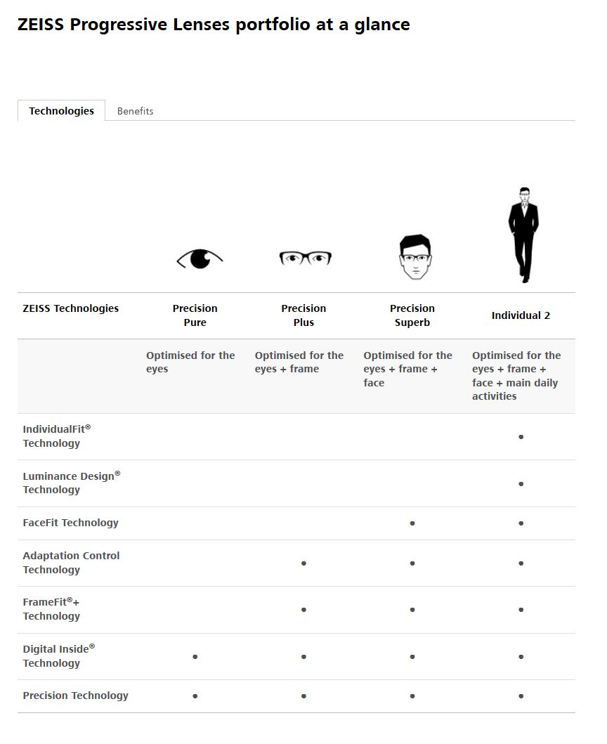 zeiss progressive lenses_technologies