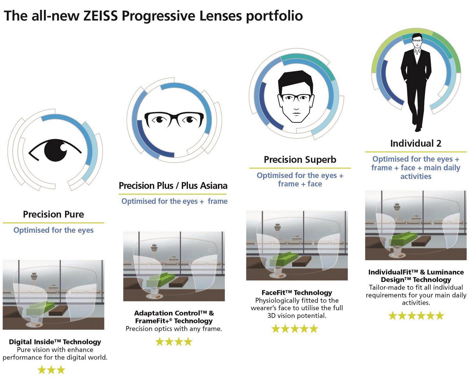 zeiss precision lens portfolio evershineoptical